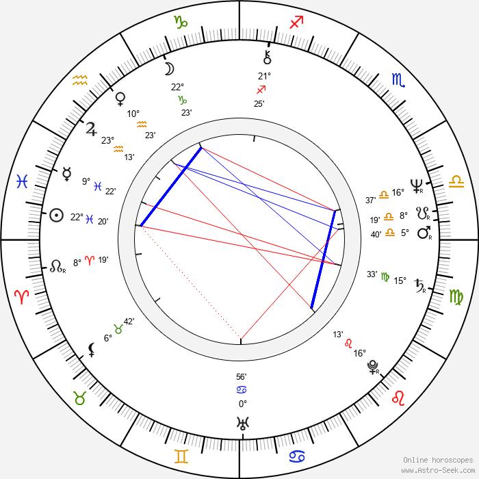 Jean-Pierre Boyer - Birth horoscope chart