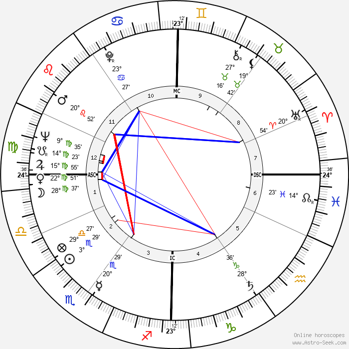 Jean-Pierre Cassel - Birth horoscope chart