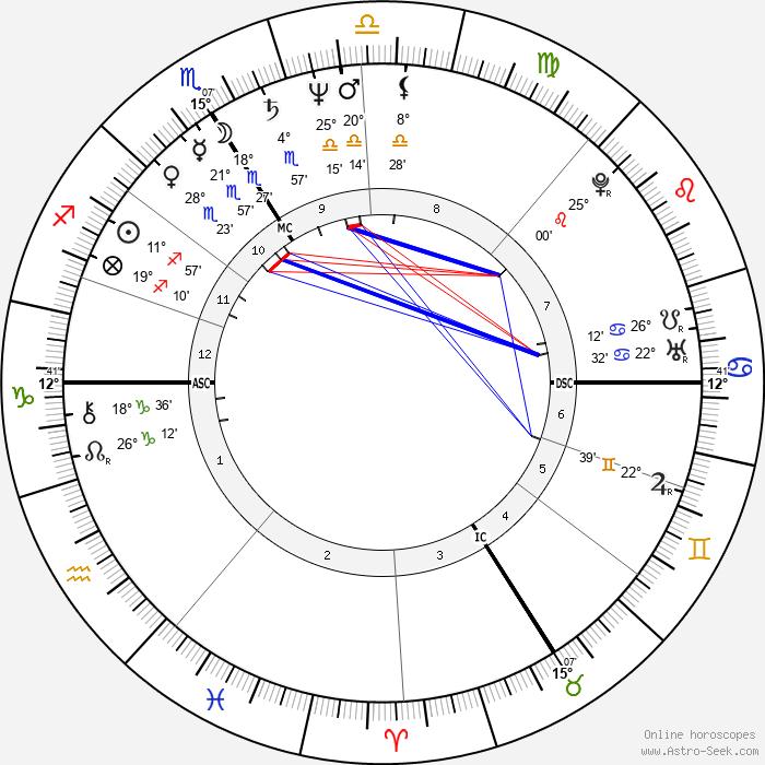 Jean-Pierre Darroussin - Birth horoscope chart