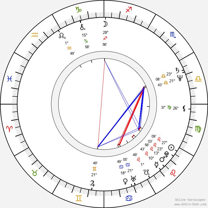 Jean-Pierre Duret - Birth horoscope chart