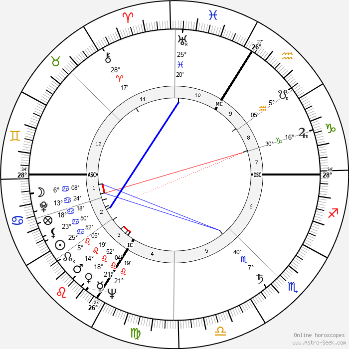 Jean-Pierre Faye - Birth horoscope chart