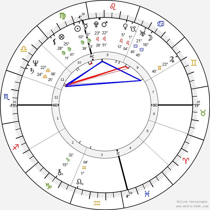 Jean-Pierre Jeunet - Birth horoscope chart