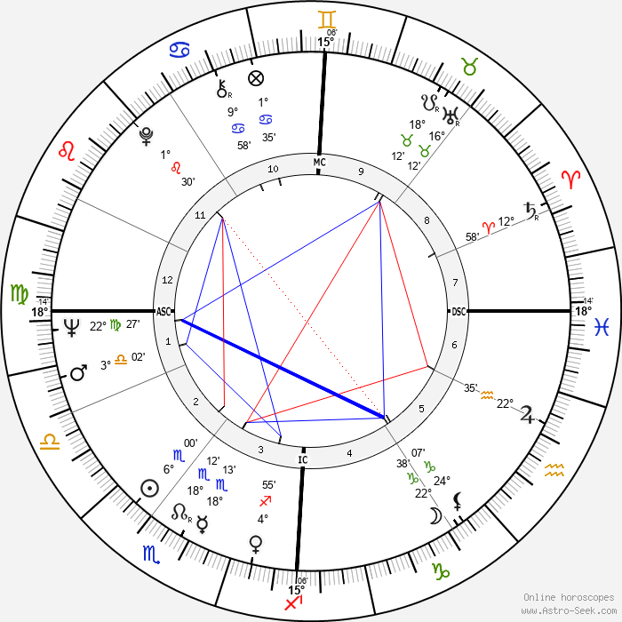 Jean-Pierre Kalfon - Birth horoscope chart