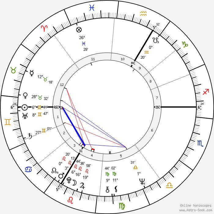 Jean-Pierre Léaud - Birth horoscope chart