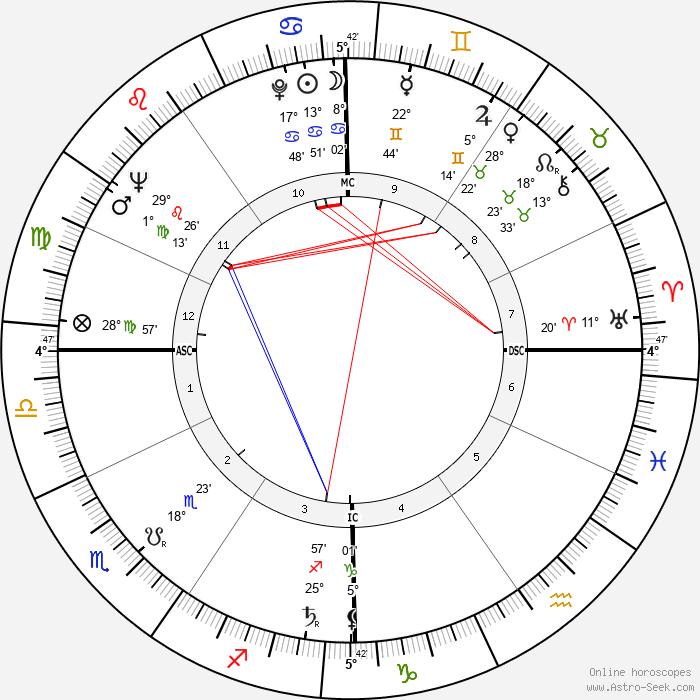 Jean-Pierre Mocky - Birth horoscope chart