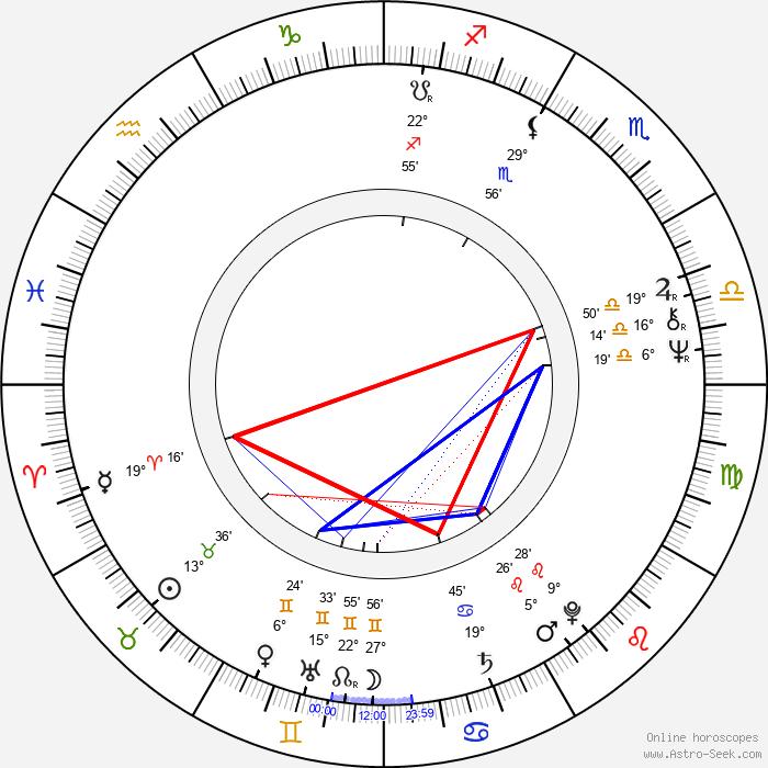 Jean-Pierre Stewart - Birth horoscope chart