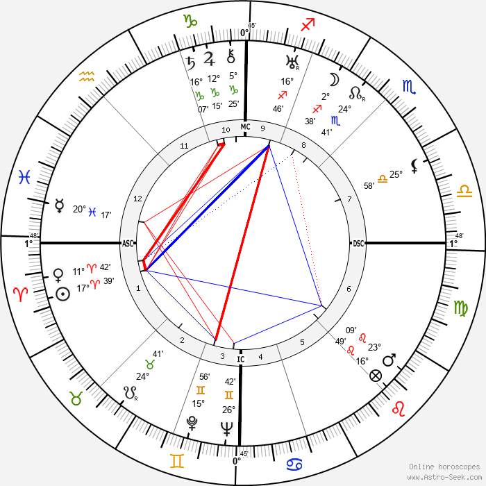 Jean Prouvé - Birth horoscope chart