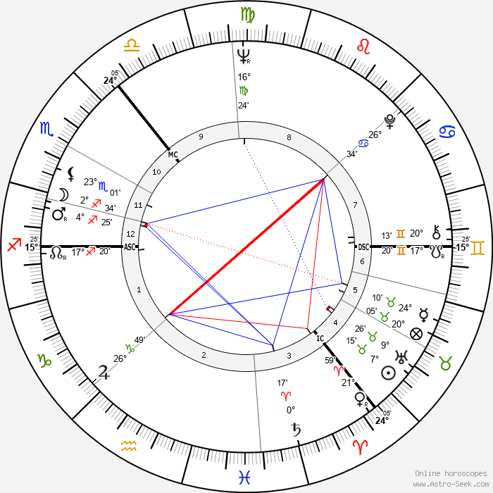 Jean Redpath - Birth horoscope chart