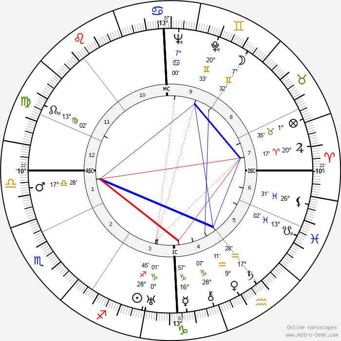 Jean René Bazaine - Birth horoscope chart
