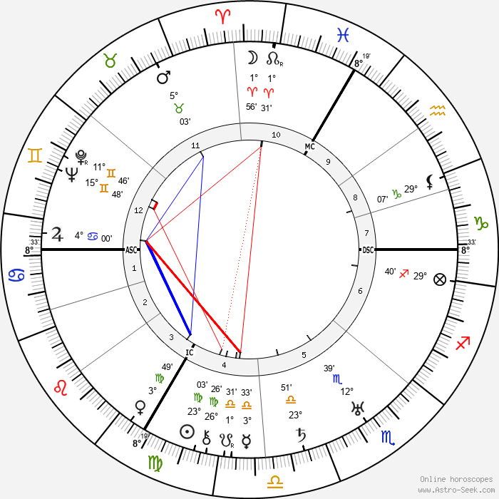Jean Renoir - Birth horoscope chart