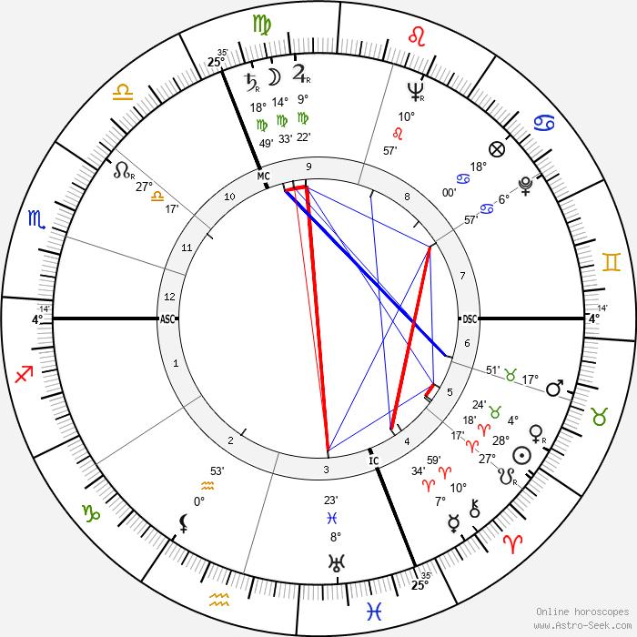 Jean Richard - Birth horoscope chart
