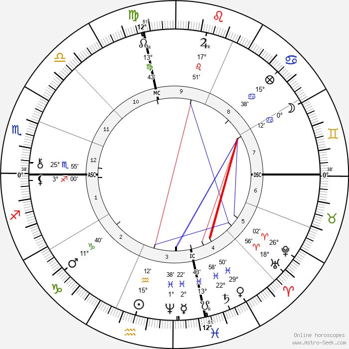 Jean Richepin - Birth horoscope chart