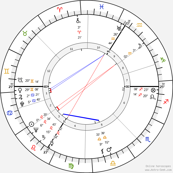 Jean-Roger Caussimon - Birth horoscope chart