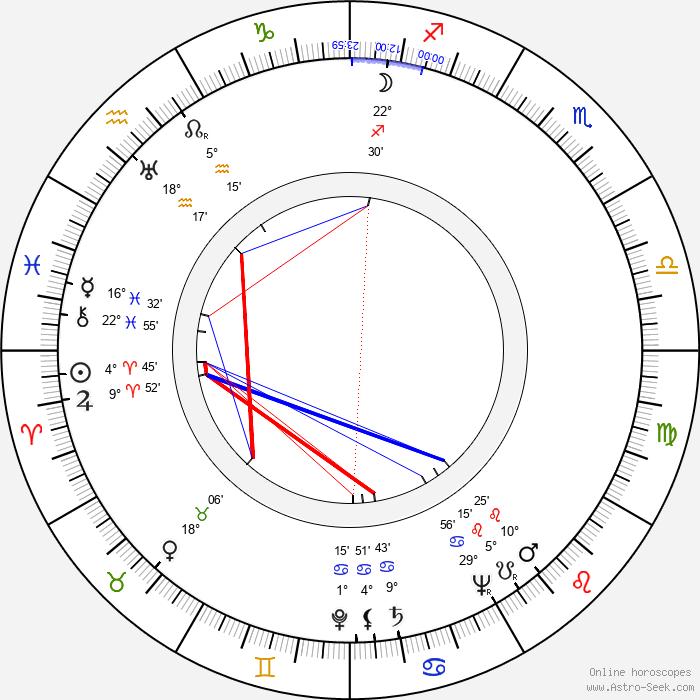 Jean Rogers - Birth horoscope chart
