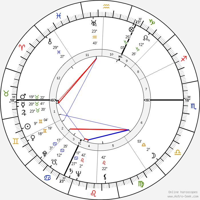 Jean Rouch - Birth horoscope chart