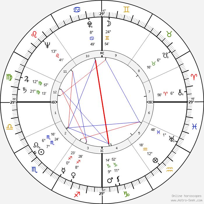 Jean Royer - Birth horoscope chart