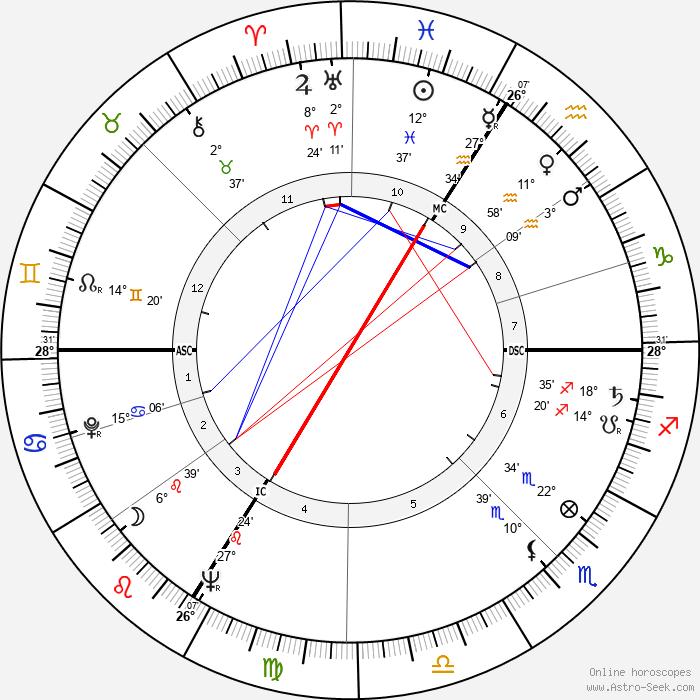 Jean Rustin - Birth horoscope chart