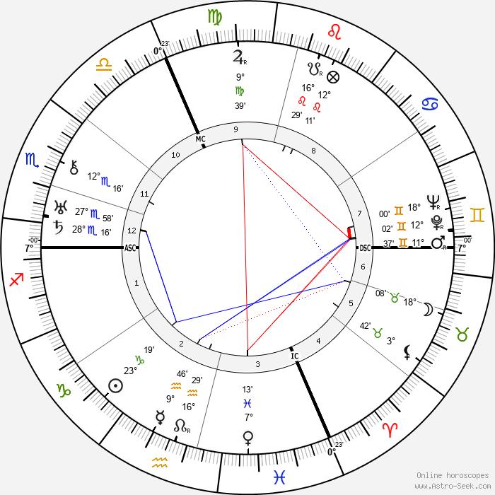 Jean Sarment - Birth horoscope chart
