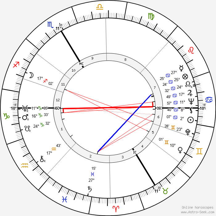 Jean Schlumberger - Birth horoscope chart