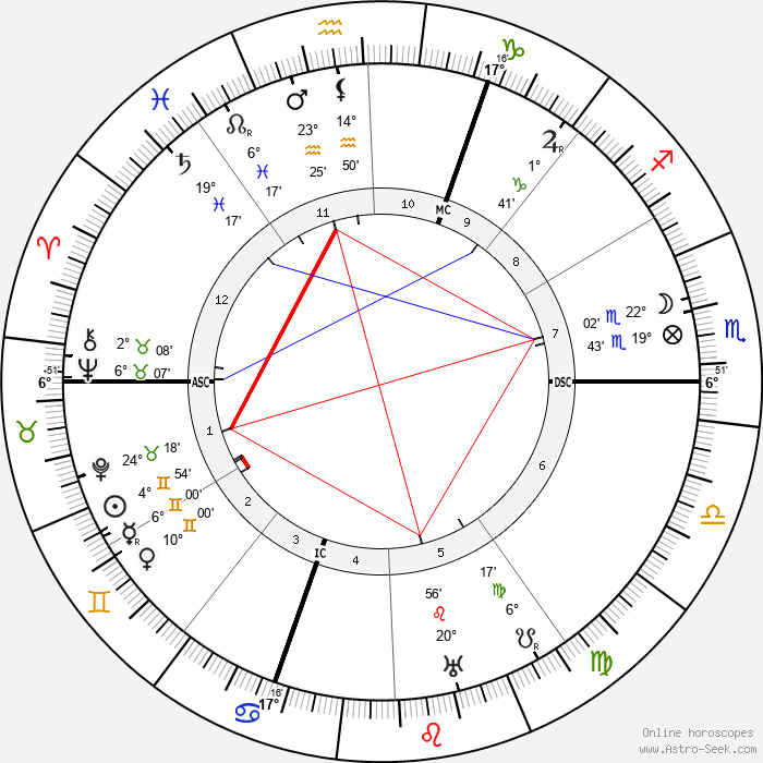 Jean Schlumberger - Birth horoscope chart