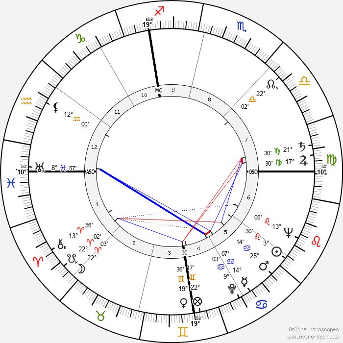 Jean Shepherd - Birth horoscope chart