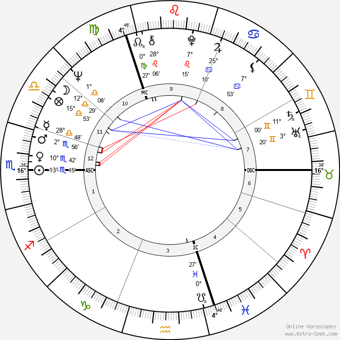 Jean Shrimpton - Birth horoscope chart