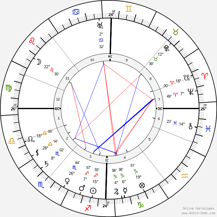 Jean Sibelius - Birth horoscope chart