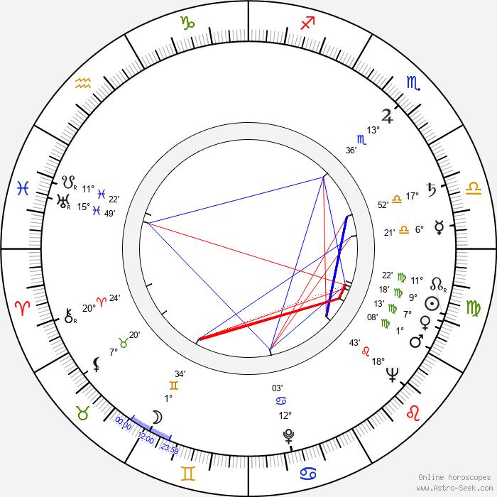Jean Spangler - Birth horoscope chart