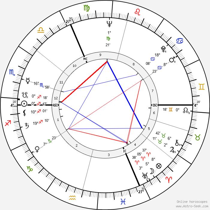 Jean Struillou - Birth horoscope chart