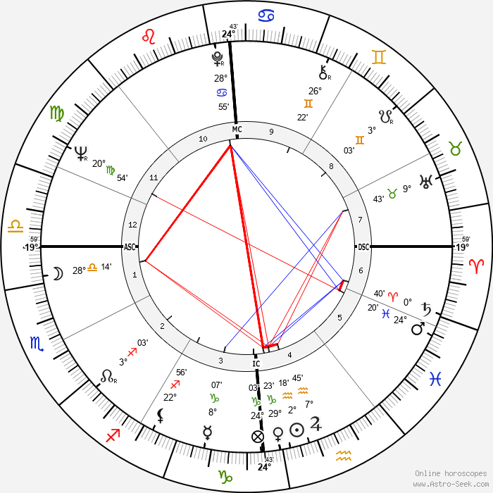 Jean Taillandier - Birth horoscope chart