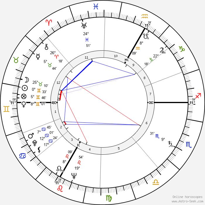Jean Tinguely - Birth horoscope chart