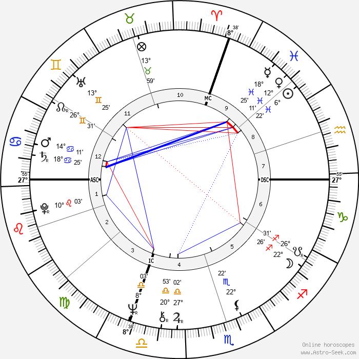 Jean Todt - Birth horoscope chart