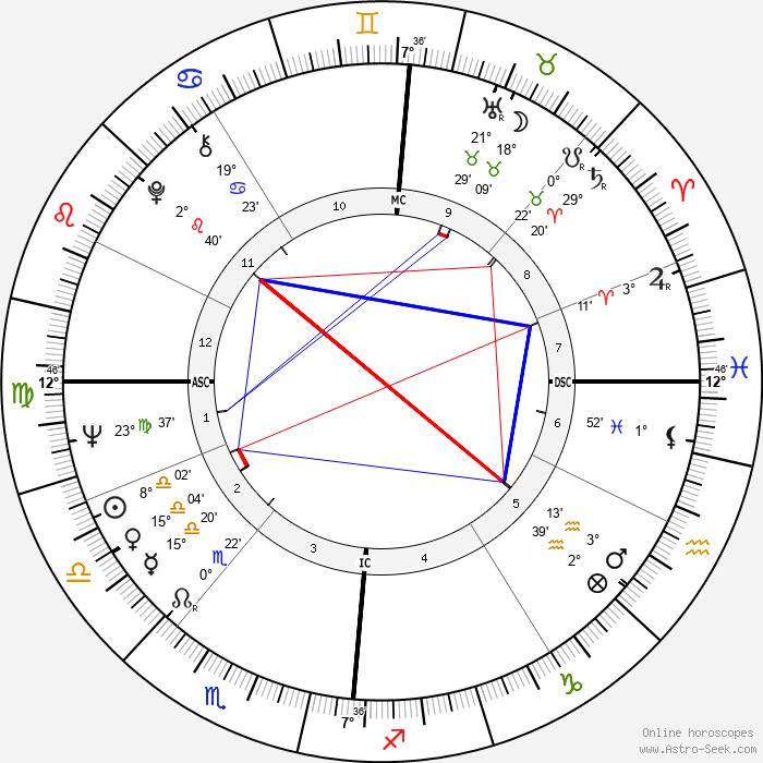 Jean Vallée - Birth horoscope chart