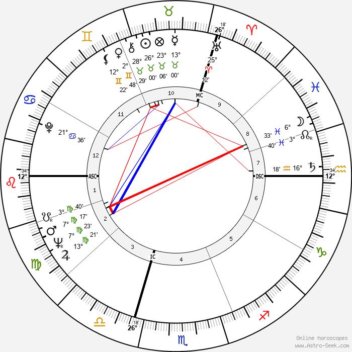 Jean Vautrin - Birth horoscope chart