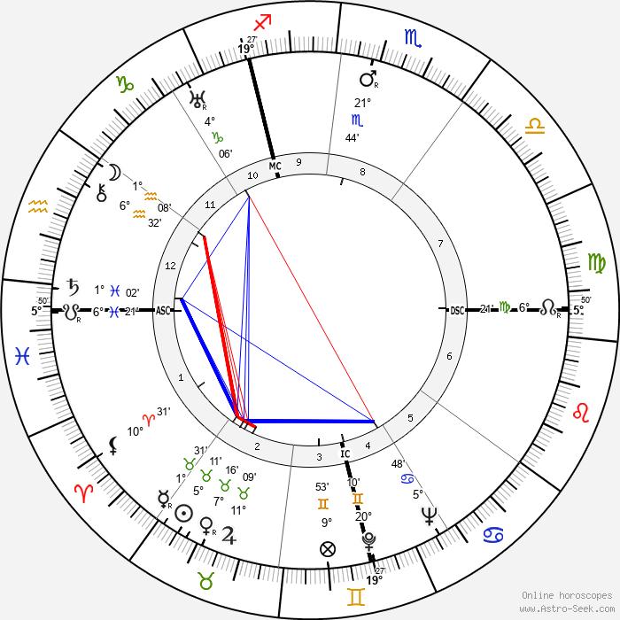 Jean Vigo - Birth horoscope chart