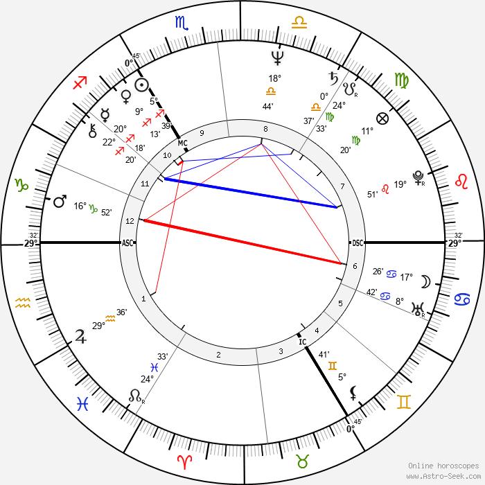 Jean Vinclair - Birth horoscope chart