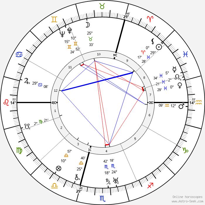Jean Wiener - Birth horoscope chart