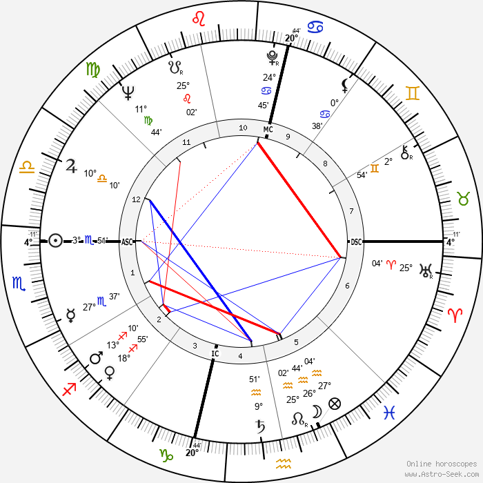 Jean Writer - Birth horoscope chart