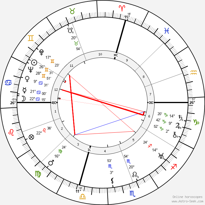 Jeanette MacDonald - Birth horoscope chart