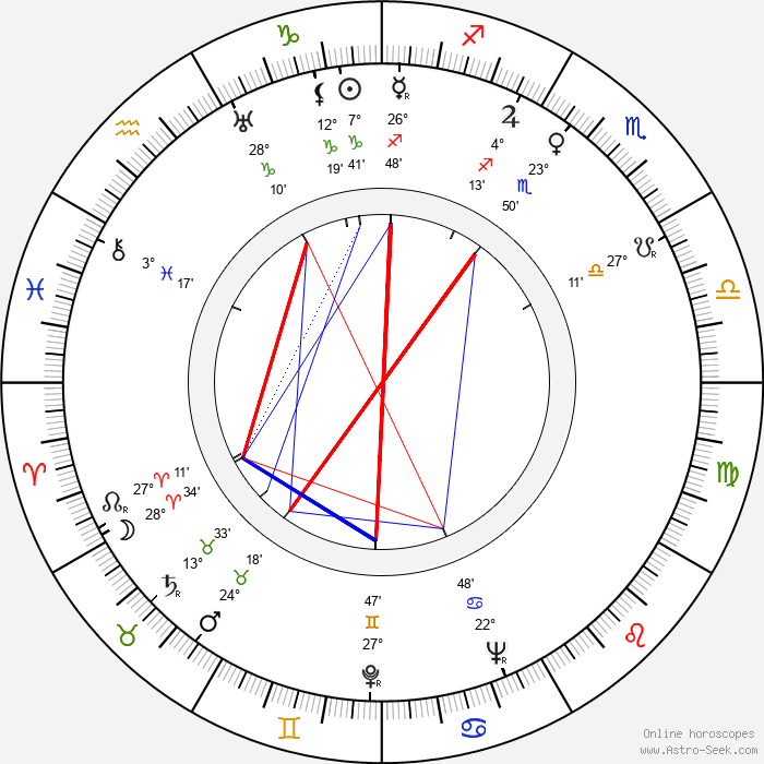 Jeanette Nolan - Birth horoscope chart