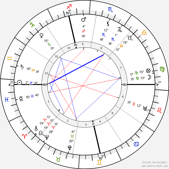 Jeanne Calment - Birth horoscope chart