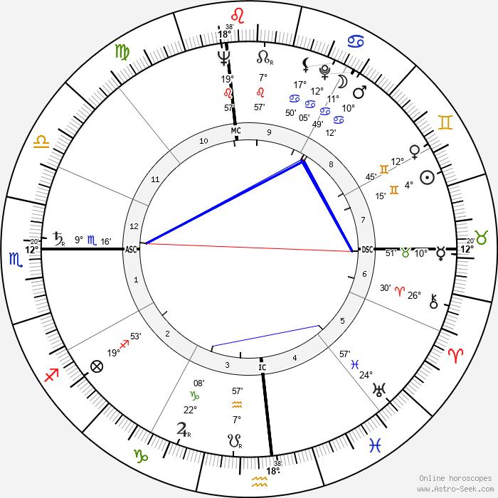 Jeanne Crain - Birth horoscope chart