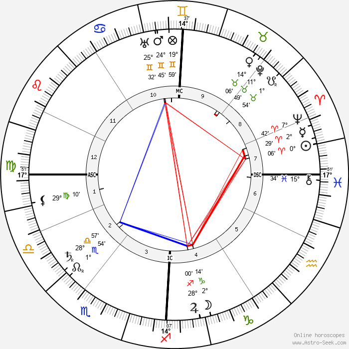 Jeanne d'Alcy - Birth horoscope chart