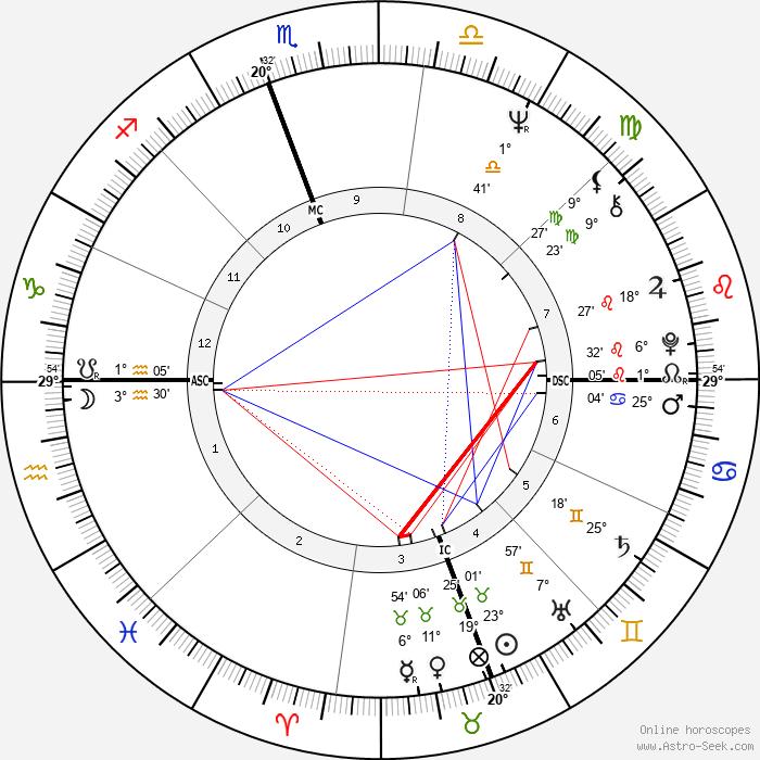 Jeanne-Marie Prefaut - Birth horoscope chart