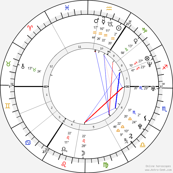 Jeannette Biedermann - Birth horoscope chart