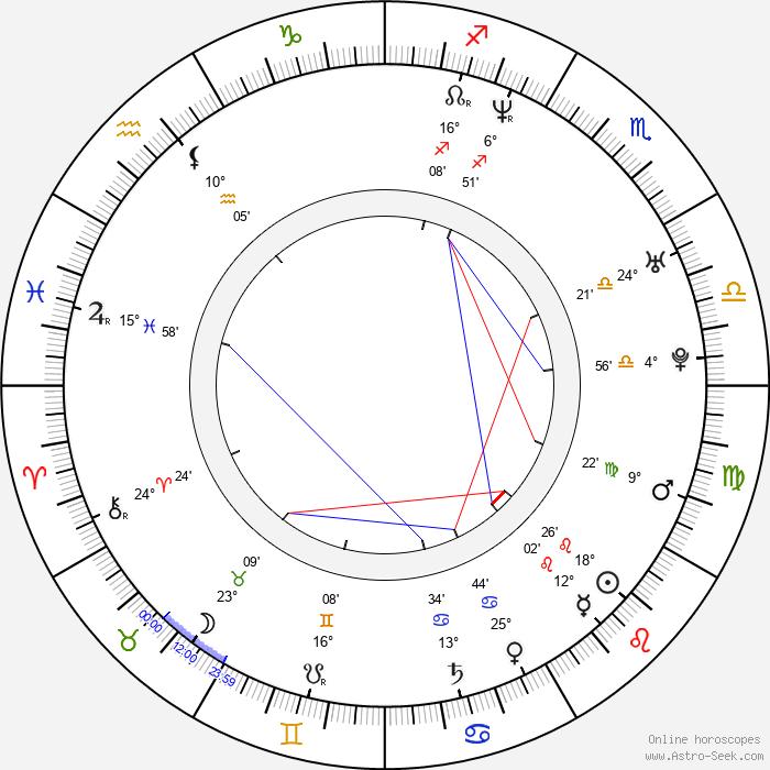 Jeannie Millar - Birth horoscope chart