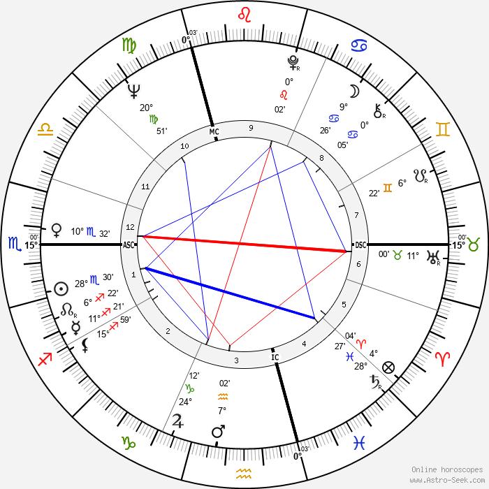 Jeannot Szwarc - Birth horoscope chart