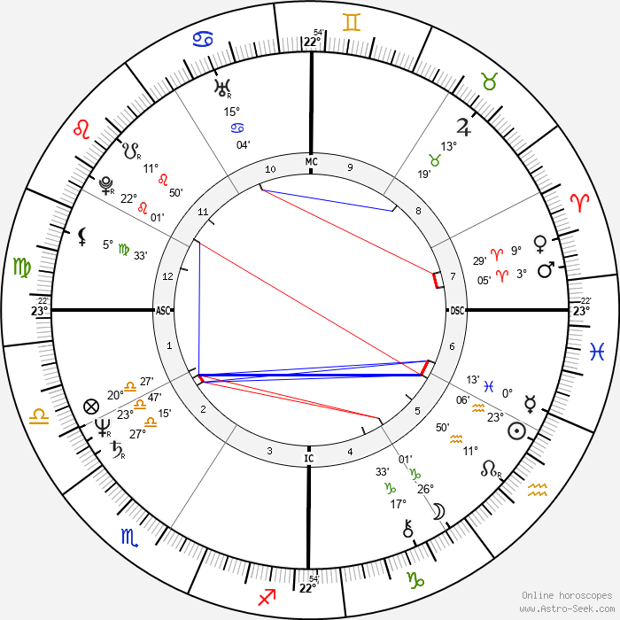 Jeb Bush - Birth horoscope chart