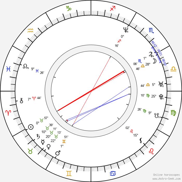 Jeff Anderson - Birth horoscope chart