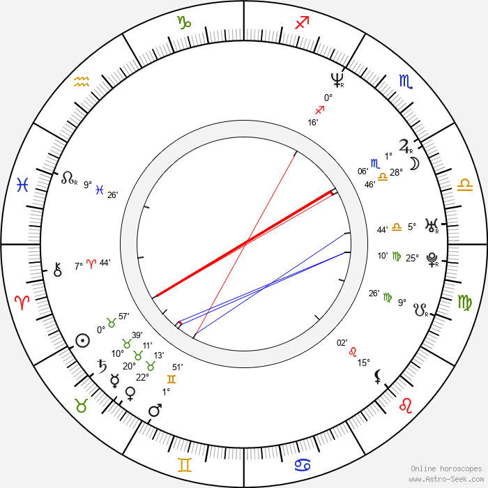 Jeff Anderson - Birth horoscope chart